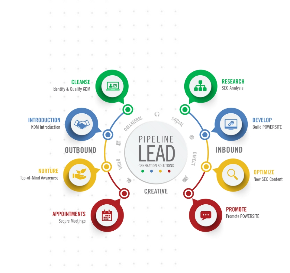 Leads Catalyst – B2B Lead Generation
